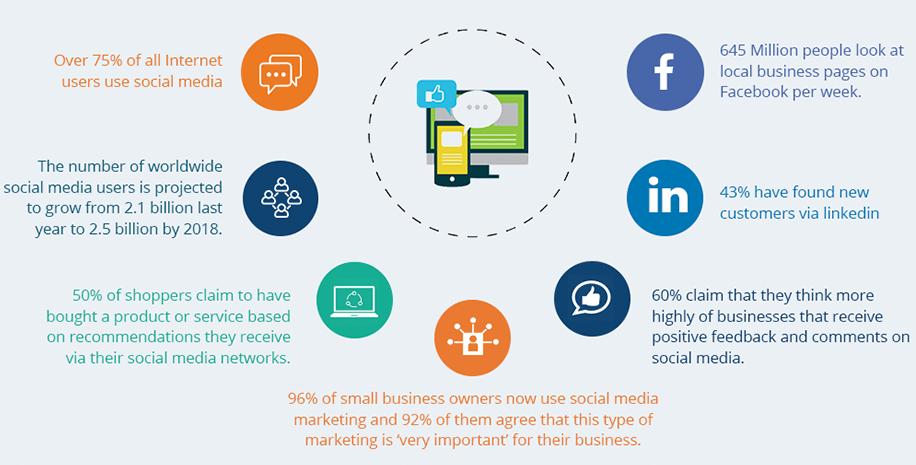 احصائيات التسويق الإلكتروني